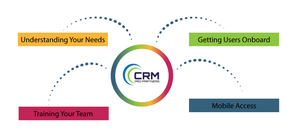 CRM Pro Partners is a Zoho partner specializing in CRM consulting