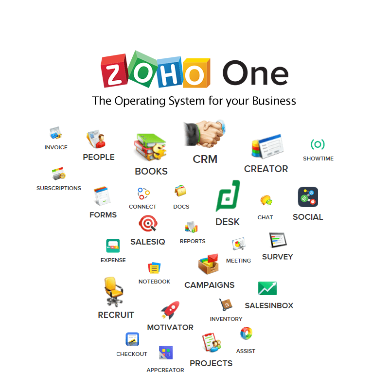 Zoho ONE the complete business suite